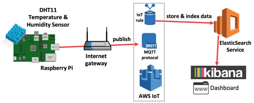 Streaming Sensor Data Raspberry Pi To Aws Iot Calvin S